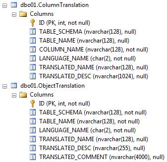 Перевод имен объектов баз данных, полей и параметров в Excel